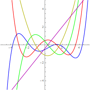 how to draw derivative funstions