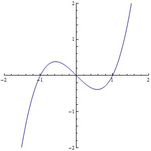 Graph of a cubic function
